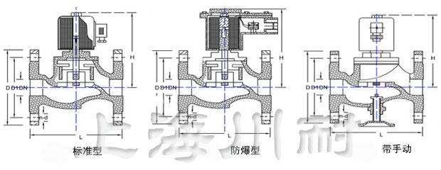 法兰式不锈钢电磁阀技术标准: 公称通径  DN15-250 原理结构  分步直动式 阀体材质  SS304、321、302(SS316批量可特制) 密封材料  NBR、FKM、PTFE、紫铜 适用流体  气体、液体,蒸汽、真空、导热油等 环境温度  -25~+60(防爆型-20~+50) 流体温度  C2:-20~90,C5: -25~220 流体粘度  ≤22mm2/S(50mm2/S以下可特制) 连接方式  法兰 安装方式  水平,线圈向上(禁止垂直安装) 防护等级  普通线圈IP54