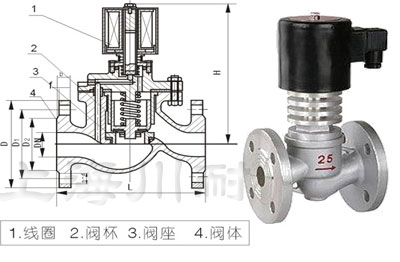 高压蒸汽电磁阀