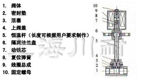 低温电磁阀结构说明
