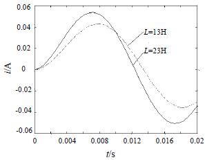 电磁阀电感对电流的影响曲线