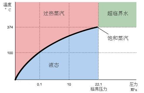 饱和蒸汽与过热蒸汽温度压力曲线